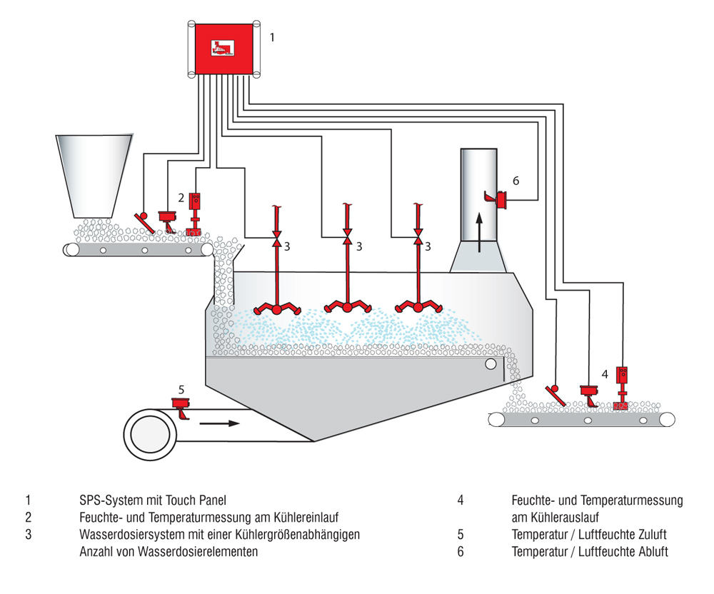 Example of an automatic moisture control system - Automatic Moisture Control at the Cooler / Continuous Mixer FRS-K
